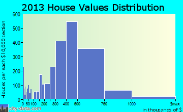 Chino Hills home values distribution