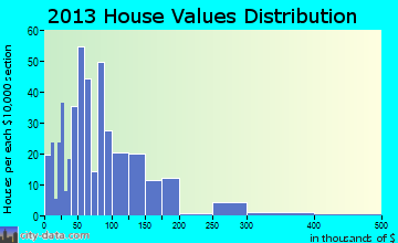Day home values distribution