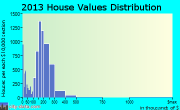Citrus Heights home values distribution