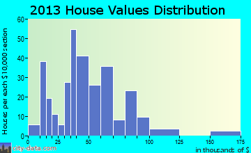 Cayuta home values distribution