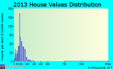 Berne home values distribution