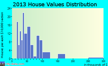 West Almond home values distribution