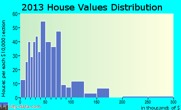 Humphrey home values distribution