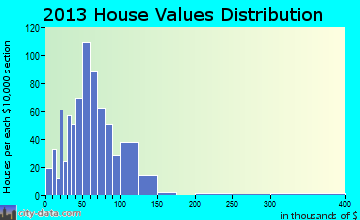 Machias home values distribution