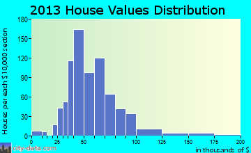 Persia home values distribution