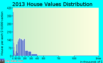 Coalinga home values distribution