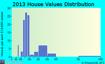 Cobb home values distribution