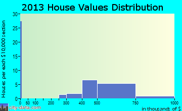 Colma home values distribution