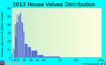 Austerlitz home values distribution