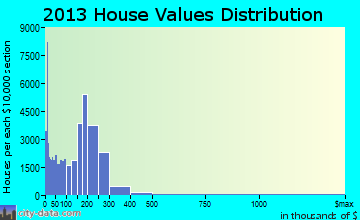 Bronx home values distribution