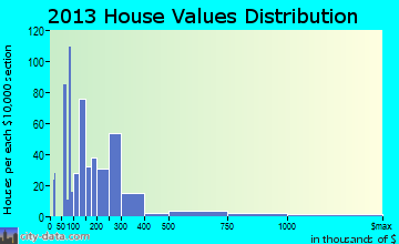 Copperopolis home values distribution