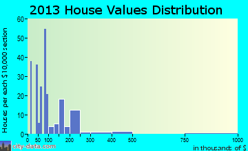 Concow home values distribution