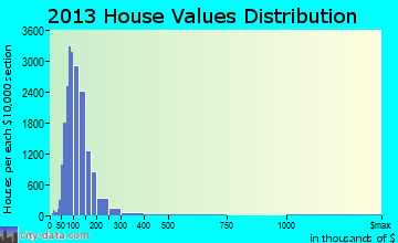 Amherst home values distribution