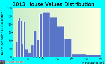 Marilla home values distribution