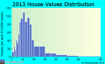 Willsboro home values distribution