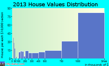 Coronado home values distribution