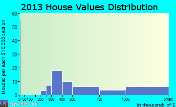 Corralitos home values distribution