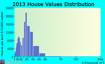Queens home values distribution