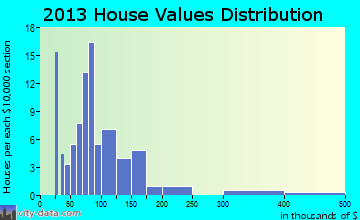 Arietta home values distribution