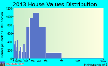 Corona home values distribution