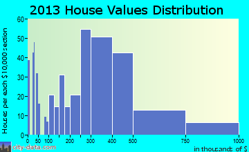 Cotati home values distribution