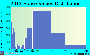 Costa Mesa home values distribution