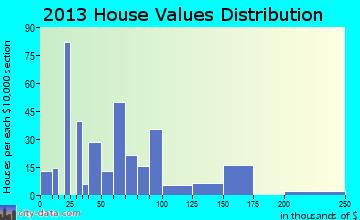 Ansonville home values distribution