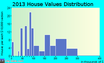 Arapahoe home values distribution