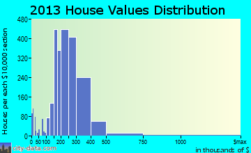 Apex home values distribution