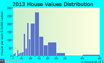 Archdale home values distribution