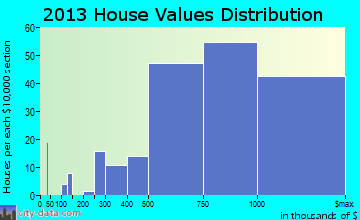 Coto de Caza home values distribution