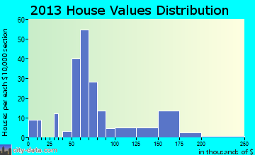 Aulander home values distribution