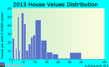 Gordo home values distribution