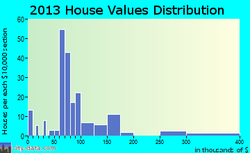 Bailey home values distribution