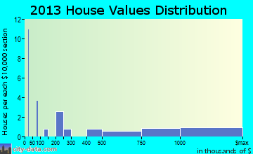 Bald Head Island home values distribution