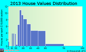 Beech Mountain home values distribution