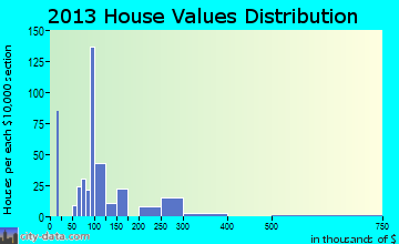 Benson home values distribution