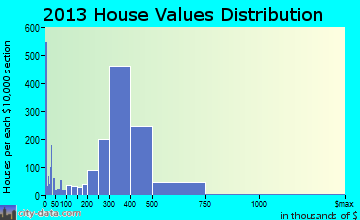 Covina home values distribution