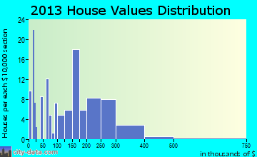 Bogue home values distribution