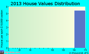 Crescent Mills home values distribution