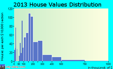 Brevard home values distribution