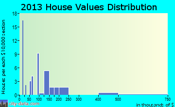 Bridgeton home values distribution