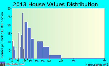 Bryson City home values distribution