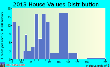 Bunn home values distribution