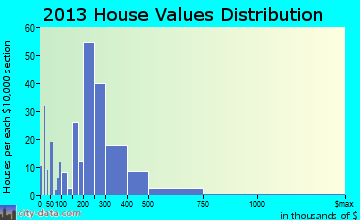 Cape Carteret home values distribution