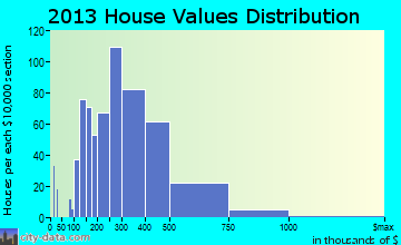 Carrboro home values distribution