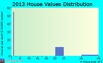 Cashiers home values distribution