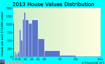 Cary home values distribution