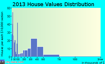 Cedar Point home values distribution