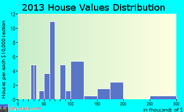 Cerro Gordo home values distribution